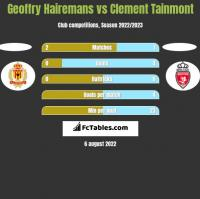 Geoffry Hairemans vs Clement Tainmont h2h player stats