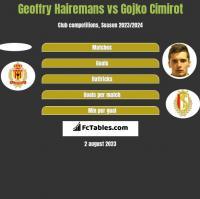 Geoffry Hairemans vs Gojko Cimirot h2h player stats