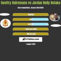 Geoffry Hairemans vs Jordan Rolly Botaka h2h player stats