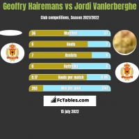 Geoffry Hairemans vs Jordi Vanlerberghe h2h player stats