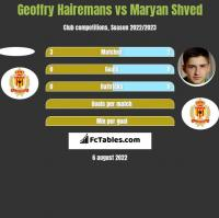 Geoffry Hairemans vs Maryan Shved h2h player stats