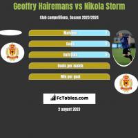 Geoffry Hairemans vs Nikola Storm h2h player stats