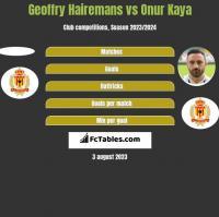 Geoffry Hairemans vs Onur Kaya h2h player stats
