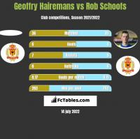 Geoffry Hairemans vs Rob Schoofs h2h player stats