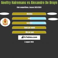 Geoffry Hairemans vs Alexandre De Bruyn h2h player stats