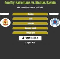 Geoffry Hairemans vs Nicolas Raskin h2h player stats