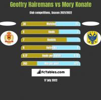 Geoffry Hairemans vs Mory Konate h2h player stats