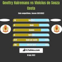 Geoffry Hairemans vs Vinicius de Souza Costa h2h player stats