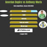 Geordan Dupire vs Anthony Moris h2h player stats