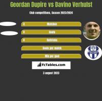 Geordan Dupire vs Davino Verhulst h2h player stats