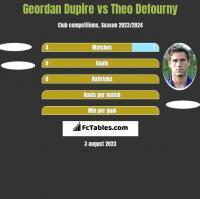 Geordan Dupire vs Theo Defourny h2h player stats