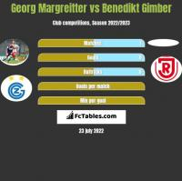 Georg Margreitter vs Benedikt Gimber h2h player stats