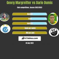 Georg Margreitter vs Dario Dumic h2h player stats