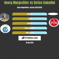 Georg Margreitter vs Enrico Valentini h2h player stats