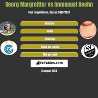 Georg Margreitter vs Immanuel Hoehn h2h player stats
