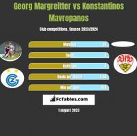 Georg Margreitter vs Konstantinos Mavropanos h2h player stats