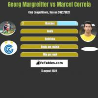 Georg Margreitter vs Marcel Correia h2h player stats