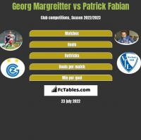 Georg Margreitter vs Patrick Fabian h2h player stats