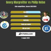 Georg Margreitter vs Philip Heise h2h player stats