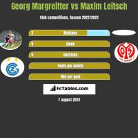 Georg Margreitter vs Maxim Leitsch h2h player stats