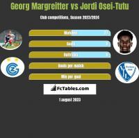 Georg Margreitter vs Jordi Osei-Tutu h2h player stats