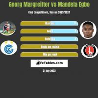 Georg Margreitter vs Mandela Egbo h2h player stats