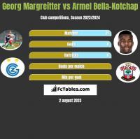 Georg Margreitter vs Armel Bella-Kotchap h2h player stats