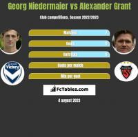 Georg Niedermaier vs Alexander Grant h2h player stats