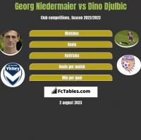 Georg Niedermaier vs Dino Djulbic h2h player stats
