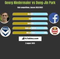 Georg Niedermaier vs Dong-Jin Park h2h player stats