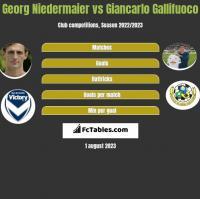 Georg Niedermaier vs Giancarlo Gallifuoco h2h player stats