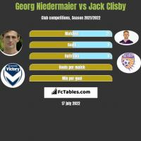 Georg Niedermaier vs Jack Clisby h2h player stats