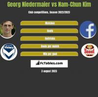 Georg Niedermaier vs Nam-Chun Kim h2h player stats