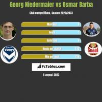 Georg Niedermaier vs Osmar Barba h2h player stats