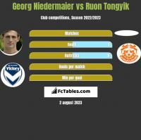 Georg Niedermaier vs Ruon Tongyik h2h player stats
