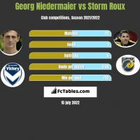 Georg Niedermaier vs Storm Roux h2h player stats
