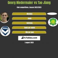 Georg Niedermaier vs Tao Jiang h2h player stats