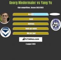 Georg Niedermaier vs Yang Yu h2h player stats
