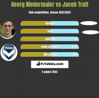 Georg Niedermaier vs Jacob Tratt h2h player stats