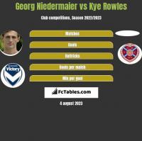 Georg Niedermaier vs Kye Rowles h2h player stats