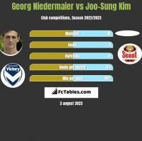 Georg Niedermaier vs Joo-Sung Kim h2h player stats