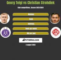 Georg Teigl vs Christian Strohdiek h2h player stats