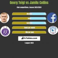 Georg Teigl vs Jamilu Collins h2h player stats