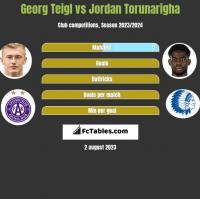 Georg Teigl vs Jordan Torunarigha h2h player stats