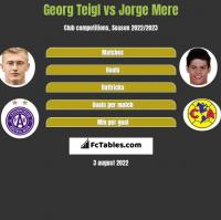 Georg Teigl vs Jorge Mere h2h player stats