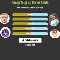 Georg Teigl vs Karim Rekik h2h player stats