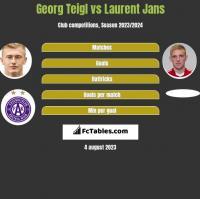 Georg Teigl vs Laurent Jans h2h player stats