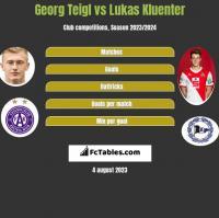 Georg Teigl vs Lukas Kluenter h2h player stats
