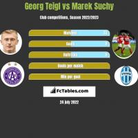 Georg Teigl vs Marek Suchy h2h player stats