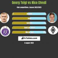 Georg Teigl vs Nico Elvedi h2h player stats